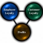 The Lucrative Link Between Employee and Customer Loyalty